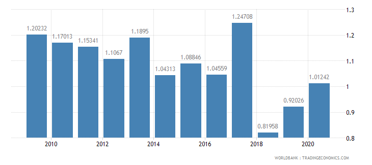 philippines military expenditure percent of gdp wb data