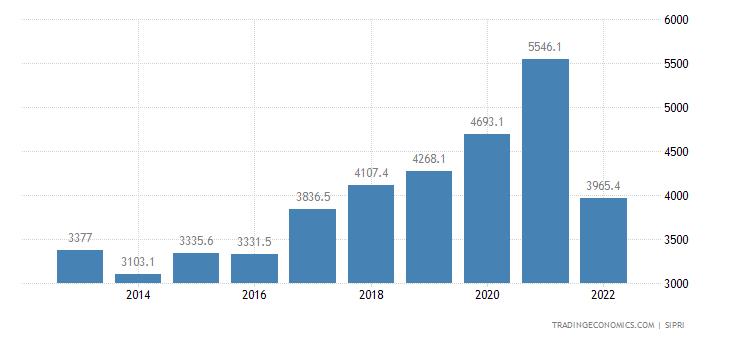 Philippines Military Expenditure