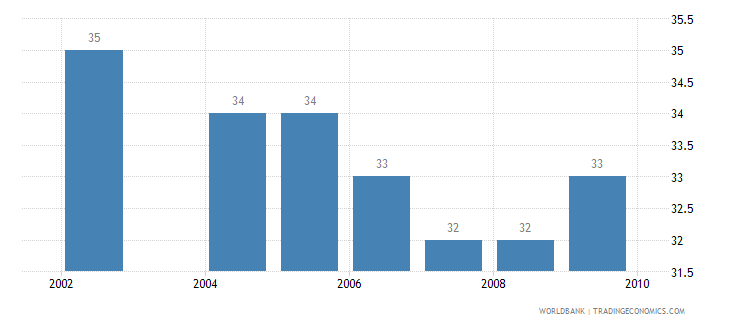 philippines motor vehicles per 1 000 people wb data