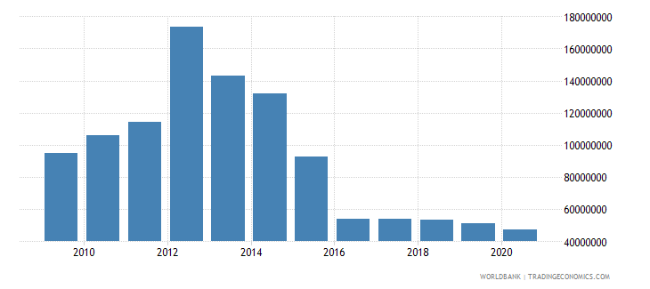 philippines net bilateral aid flows from dac donors australia us dollar wb data