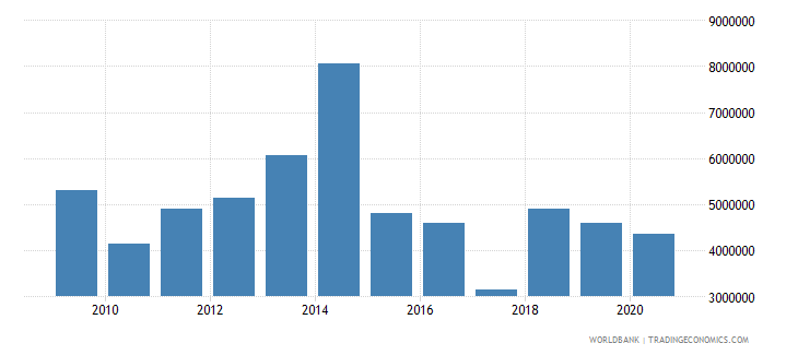 philippines net bilateral aid flows from dac donors belgium us dollar wb data
