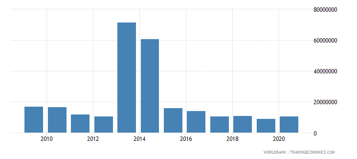 philippines net bilateral aid flows from dac donors canada us dollar wb data
