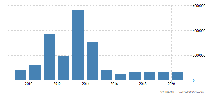 philippines net bilateral aid flows from dac donors finland us dollar wb data
