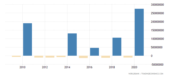 philippines net bilateral aid flows from dac donors france us dollar wb data