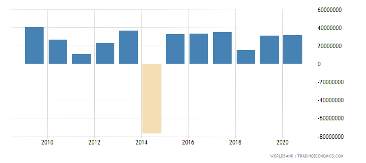 philippines net bilateral aid flows from dac donors germany us dollar wb data