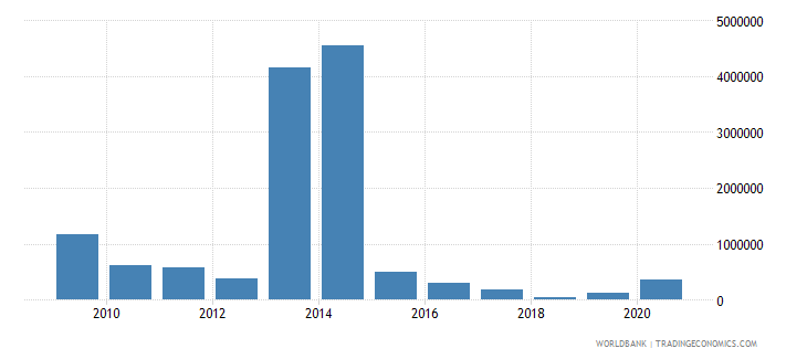 philippines net bilateral aid flows from dac donors ireland us dollar wb data