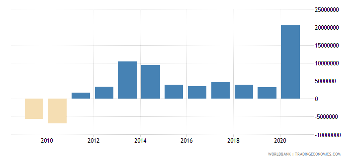 philippines net bilateral aid flows from dac donors italy us dollar wb data