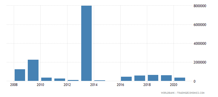 philippines net bilateral aid flows from dac donors netherlands us dollar wb data