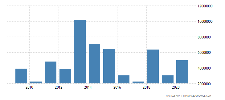 philippines net bilateral aid flows from dac donors new zealand us dollar wb data
