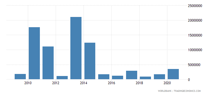 philippines net bilateral aid flows from dac donors norway us dollar wb data