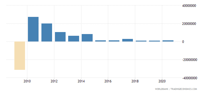 philippines net bilateral aid flows from dac donors spain us dollar wb data