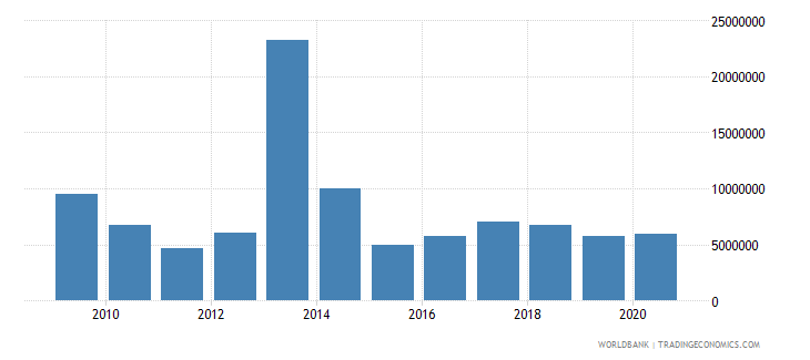 philippines net bilateral aid flows from dac donors sweden us dollar wb data