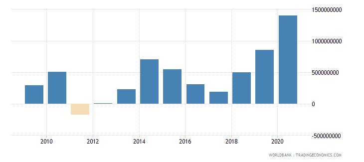 philippines net bilateral aid flows from dac donors total us dollar wb data
