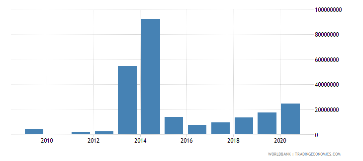 philippines net bilateral aid flows from dac donors united kingdom us dollar wb data