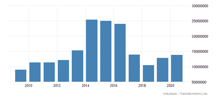 philippines net bilateral aid flows from dac donors united states us dollar wb data