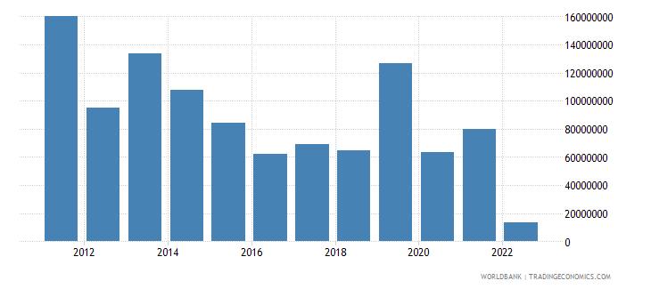philippines net capital account bop us dollar wb data