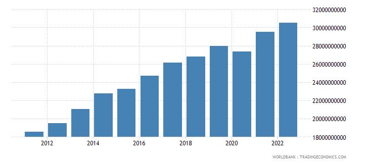 philippines net current transfers bop us dollar wb data