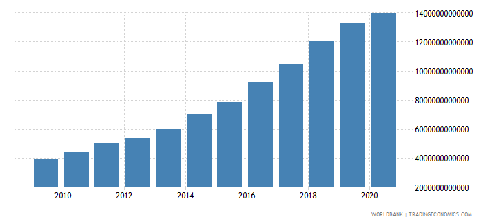 philippines net domestic credit current lcu wb data