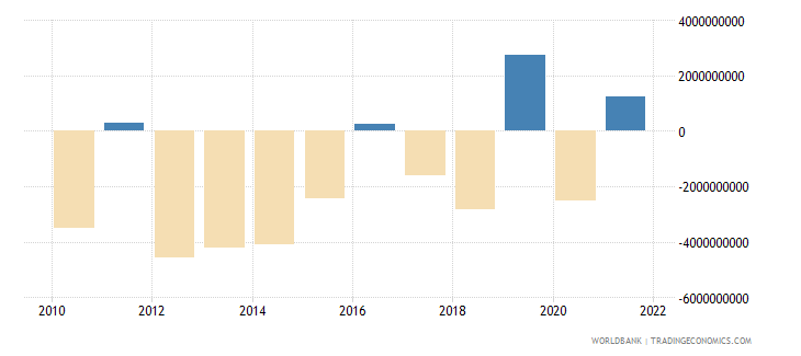 philippines net errors and omissions adjusted bop us dollar wb data