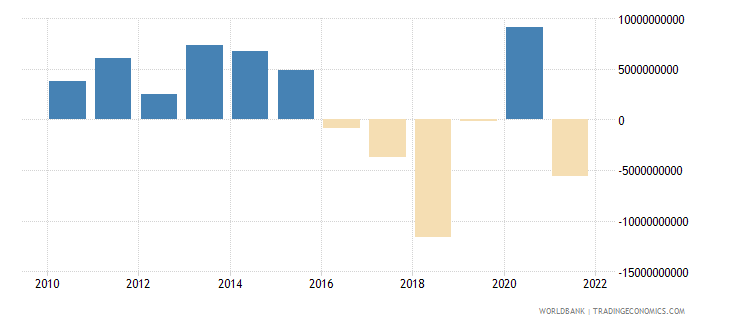 philippines net financial account bop current us$ wb data