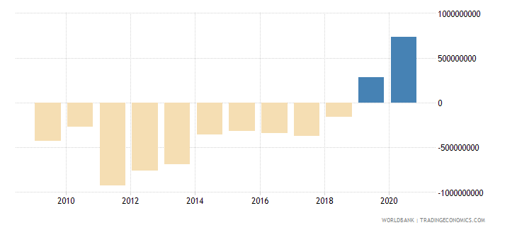 philippines net financial flows bilateral nfl us dollar wb data