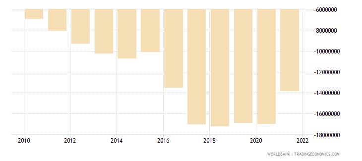 philippines net financial flows ida nfl us dollar wb data