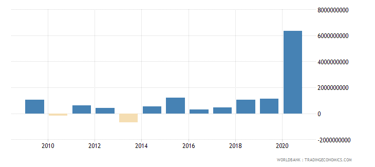 philippines net financial flows multilateral nfl us dollar wb data