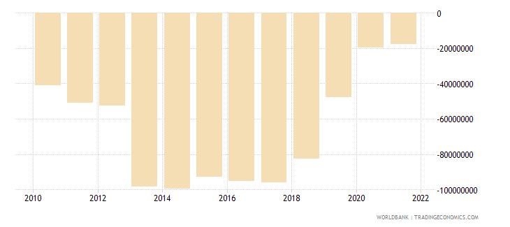 philippines net financial flows rdb concessional nfl us dollar wb data