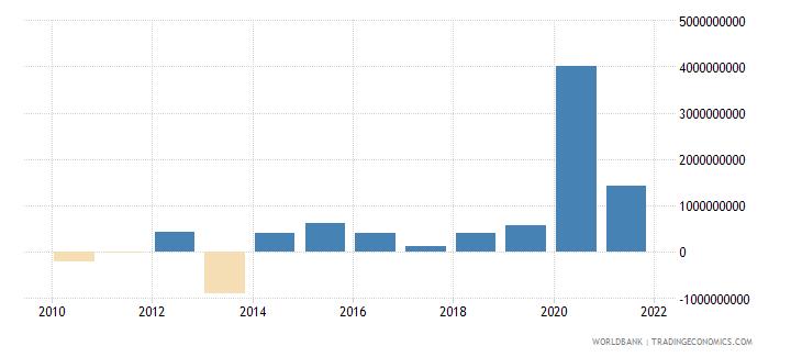 philippines net financial flows rdb nonconcessional nfl us dollar wb data