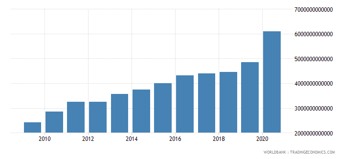 philippines net foreign assets current lcu wb data