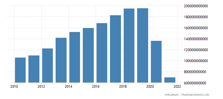 philippines net income from abroad current lcu wb data