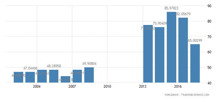 philippines net intake rate in grade 1 female percent of official school age population wb data
