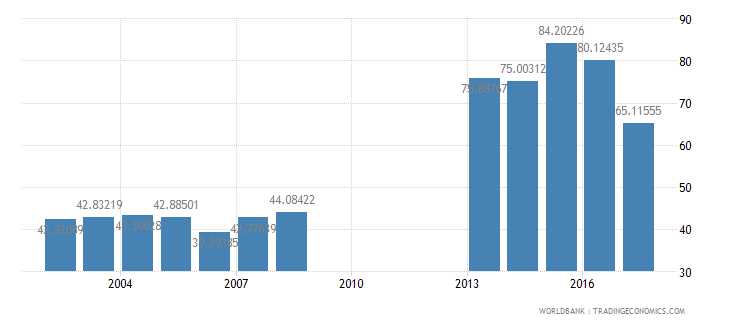 philippines net intake rate in grade 1 male percent of official school age population wb data