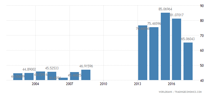 philippines net intake rate in grade 1 percent of official school age population wb data