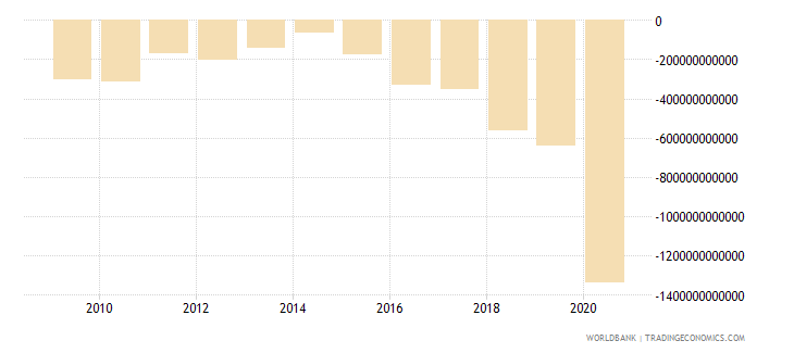 philippines net lending   net borrowing  current lcu wb data