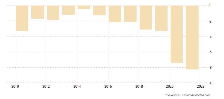 philippines net lending   net borrowing  percent of gdp wb data