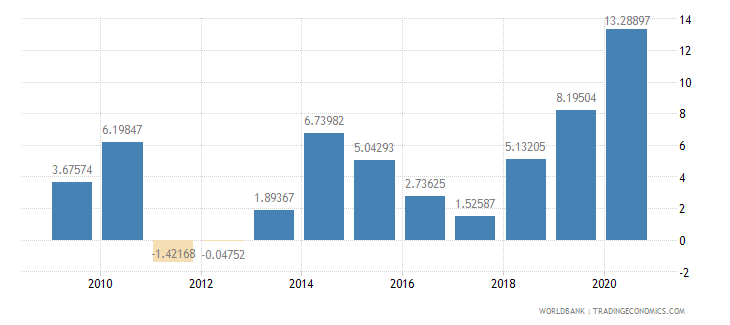 philippines net oda received per capita us dollar wb data