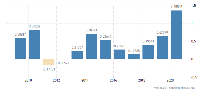 philippines net oda received percent of imports of goods and services wb data