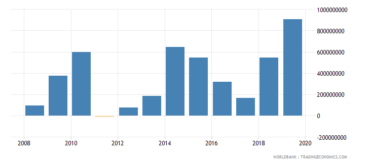philippines net official development assistance and official aid received constant 2007 us dollar wb data