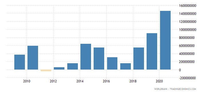 philippines net official development assistance received constant 2007 us dollar wb data