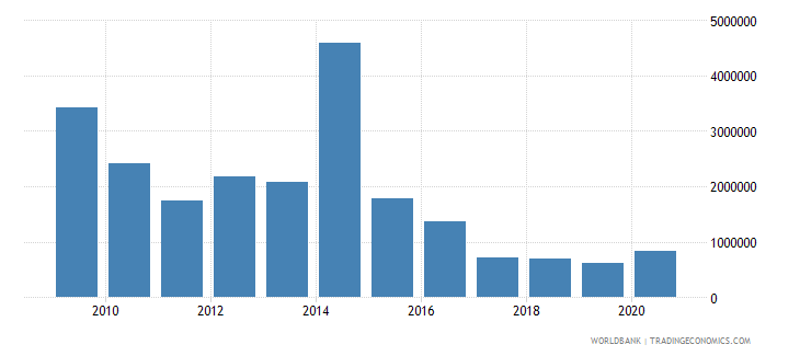 philippines net official flows from un agencies undp us dollar wb data