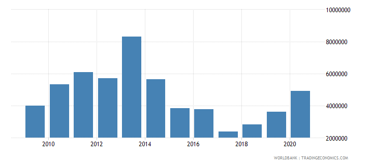 philippines net official flows from un agencies unfpa us dollar wb data