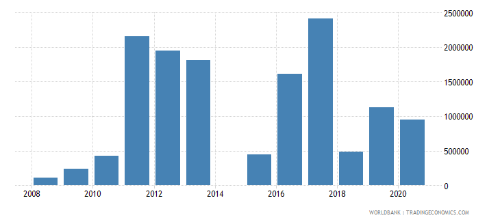 philippines net official flows from un agencies unhcr us dollar wb data