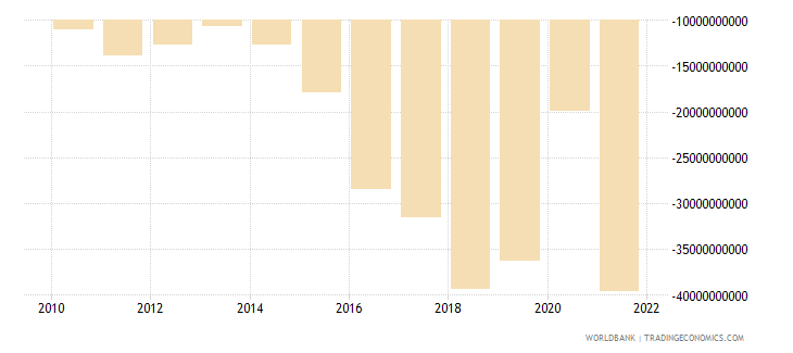 philippines net trade in goods and services bop us dollar wb data