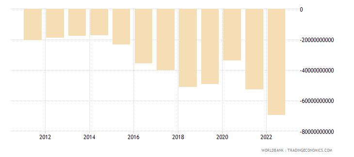 philippines net trade in goods bop us dollar wb data