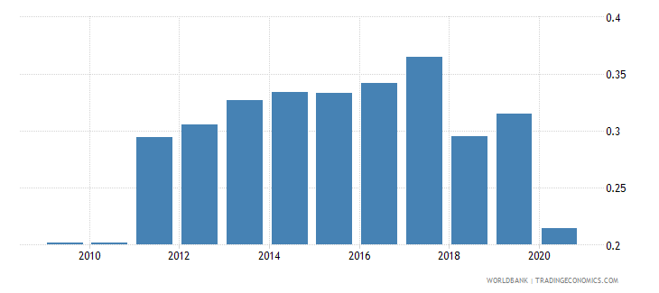 philippines new business density new registrations per 1 000 people ages 15 64 wb data