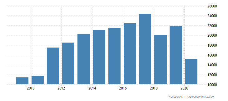 philippines new businesses registered number wb data