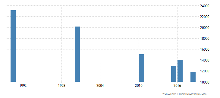 philippines number of deaths ages 5 14 years wb data