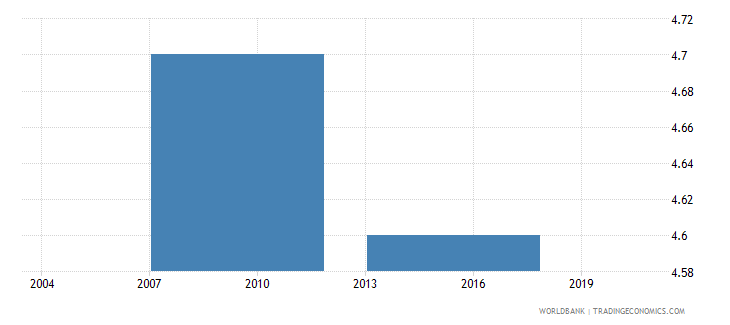 philippines number of permanent unskilled production workers wb data