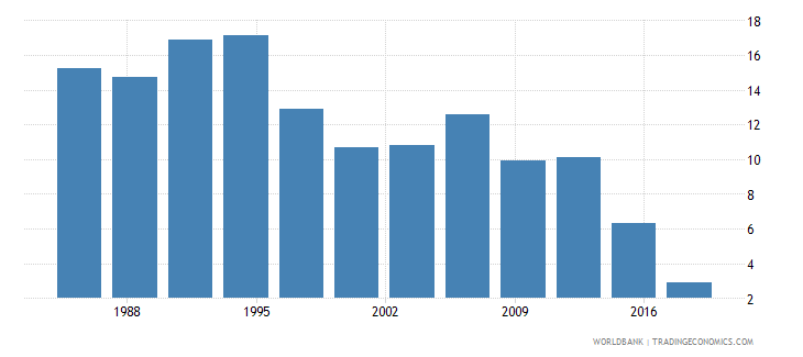philippines number of poor at $1 90 a day 2011 ppp millions wb data